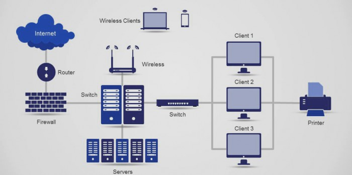 router_switching